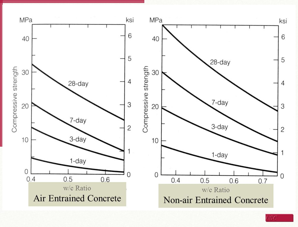 w/c Ratio Air Entrained Concrete w/c Ratio Non-air Entrained Concrete