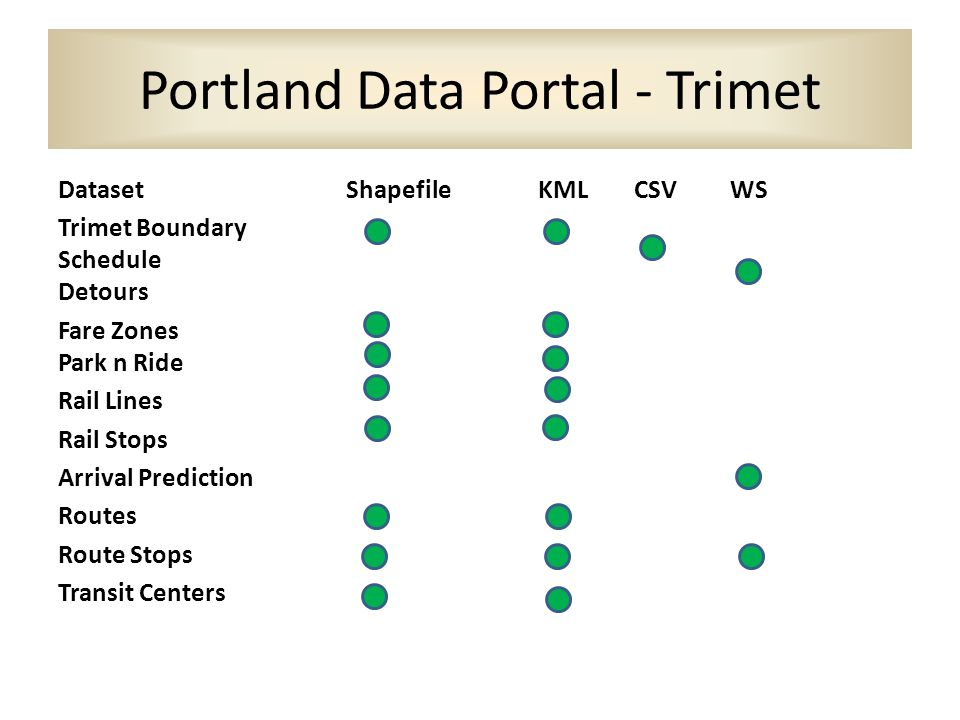Portland Data Portal - Trimet DatasetShapefileKMLCSVWS Trimet Boundary Schedule Detours Fare Zones Park n Ride Rail Lines Rail Stops Arrival Predictio