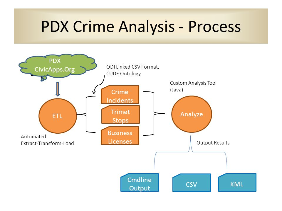 PDX Crime Analysis - Process –D–D PDX CivicApps.Org ETL Crime Incidents Trimet Stops Business Licenses Automated Extract-Transform-Load ODI Linked CSV Format, CUDE Ontology Analyze Custom Analysis Tool (Java) Cmdline Output CSV KML Output Results