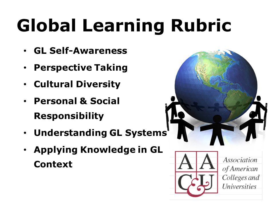 Global Learning Rubric GL Self-Awareness Perspective Taking Cultural Diversity Personal & Social Responsibility Understanding GL Systems Applying Knowledge in GL Context