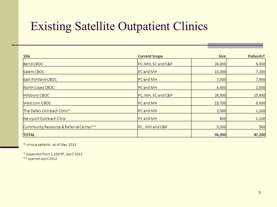 Existing Satellite Outpatient Clinics 3 SiteCurrent ScopeSizePatients† Bend CBOCPC, MH, SC and C&P24,0006,000 Salem CBOCPC and MH10,0007,300 East Portland CBOCPC and MH7,5007,900 North Coast CBOCPC and MH4,4001,500 Hillsboro CBOCPC, MH, SC and C&P26,50015,800 West Linn CBOCPC and MH15,7006,000 The Dalles Outreach Clinic*PC and MH2,5001,100 Newport Outreach ClinicPC and MH8001,100 Community Resource & Referral Center**PC, MH and C&P5,500500 TOTAL 96,90047,200 † unique patients, as of May 2013 * expanded from 1,200 ft 2, April 2012 ** opened April 2012