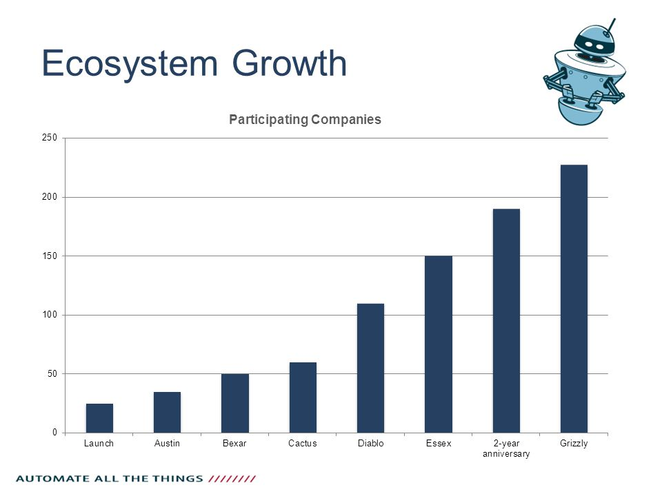 Ecosystem Growth Participating Companies