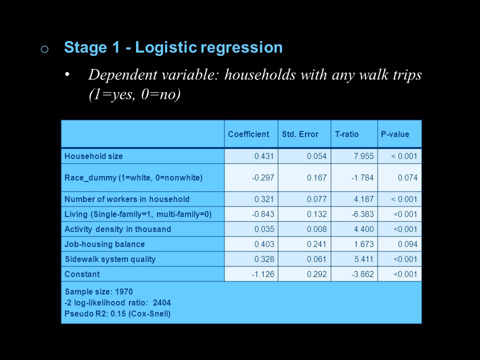 o Stage 1 - Logistic regression Dependent variable: households with any walk trips (1=yes, 0=no) CoefficientStd. ErrorT-ratioP-value Household size0.4