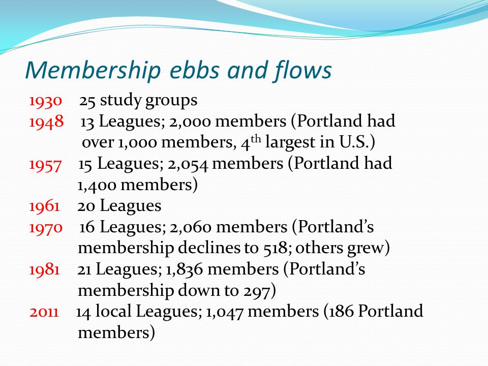 Membership ebbs and flows 1930 25 study groups 1948 13 Leagues; 2,000 members (Portland had over 1,000 members, 4 th largest in U.S.) 1957 15 Leagues; 2,054 members (Portland had 1,400 members) 1961 20 Leagues 1970 16 Leagues; 2,060 members (Portland's membership declines to 518; others grew) 1981 21 Leagues; 1,836 members (Portland's membership down to 297) 2011 14 local Leagues; 1,047 members (186 Portland members)