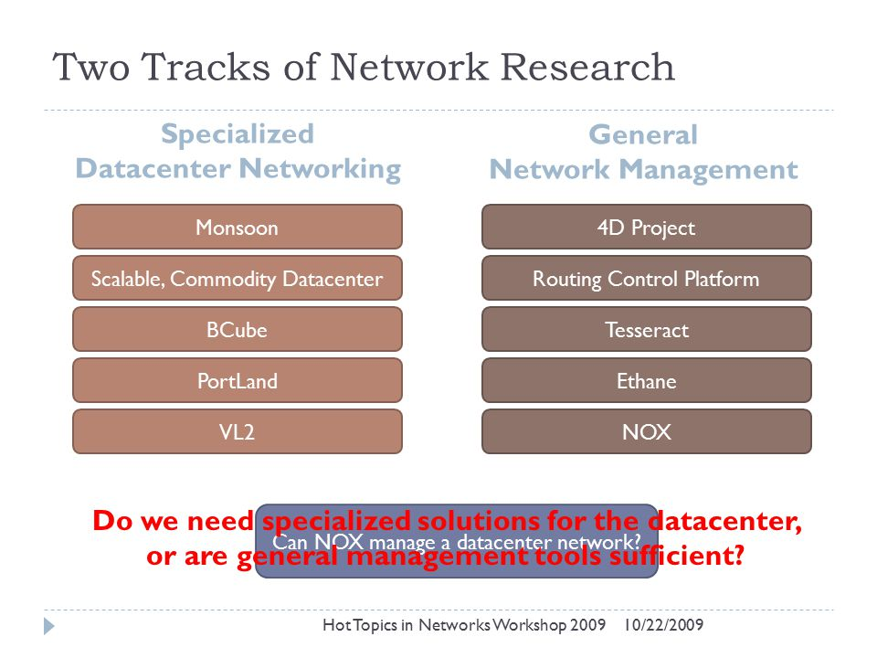 Two Tracks of Network Research Specialized Datacenter Networking General Network Management Monsoon Scalable, Commodity Datacenter BCube PortLand VL2 4D Project Routing Control Platform Tesseract Ethane NOX Can NOX manage a datacenter network.