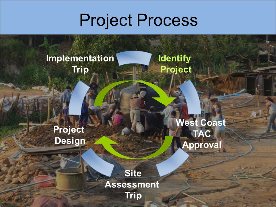 Project Process Site Assessment Trip West Coast TAC Approval Identify Project Design Implementation Trip