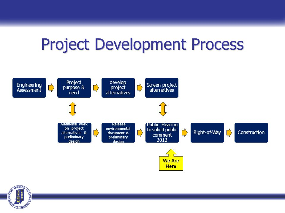Project Development Process We Are Here Engineering Assessment Project purpose & need develop project alternatives Screen project alternatives Additional work on project alternatives & preliminary design Release environmental document & preliminary design Public Hearing to solicit public comment 2012 Right-of-WayConstruction