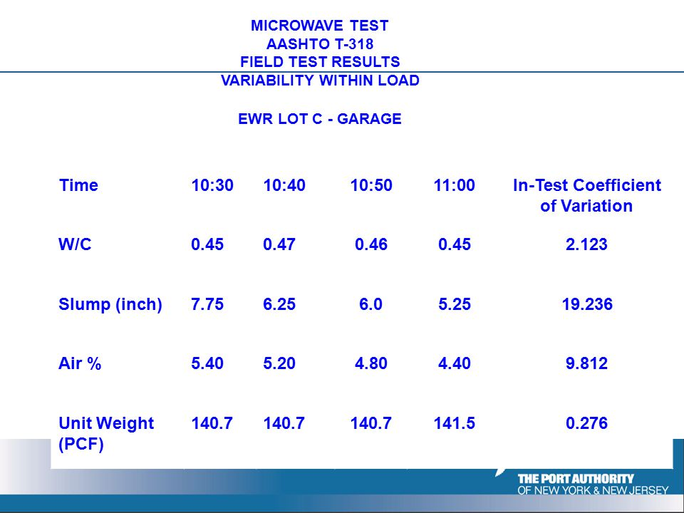 MICROWAVE TEST AASHTO T-318 FIELD TEST RESULTS VARIABILITY WITHIN LOAD EWR LOT C - GARAGE Time10:3010:4010:5011:00In-Test Coefficient of Variation W/C0.450.470.460.452.123 Slump (inch)7.756.256.05.2519.236 Air %5.405.204.804.409.812 Unit Weight (PCF) 140.7 141.50.276