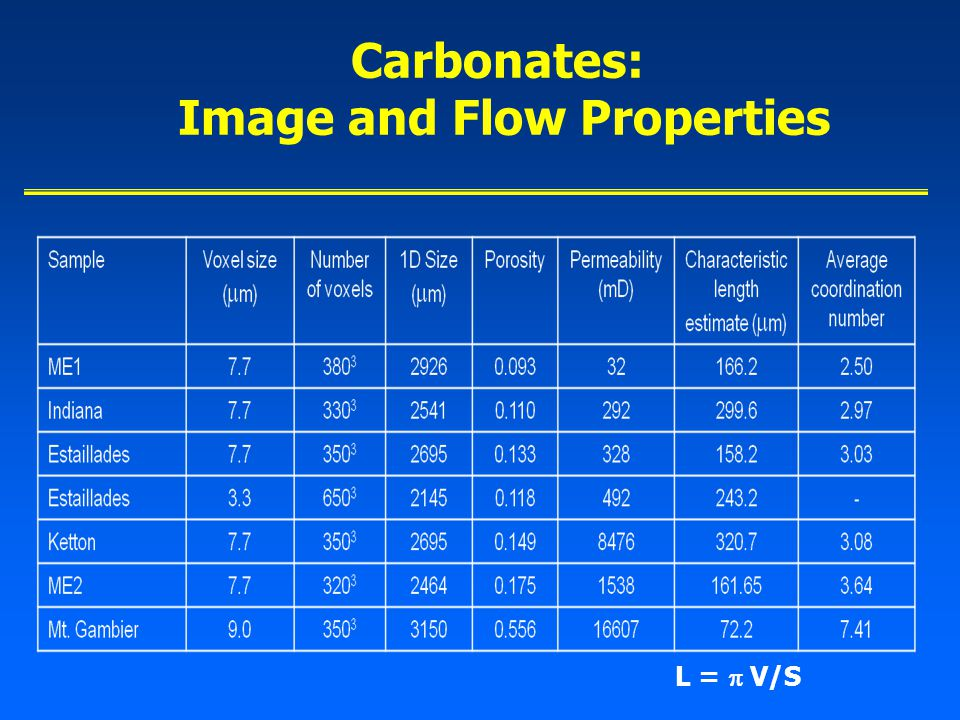 Carbonates: Image and Flow Properties L =  V/S