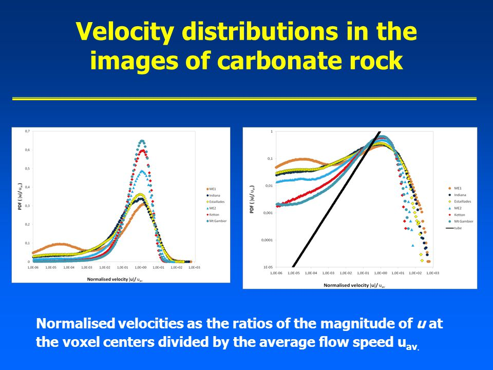 Velocity distributions in the images of carbonate rock Normalised velocities as the ratios of the magnitude of u at the voxel centers divided by the average flow speed u av.