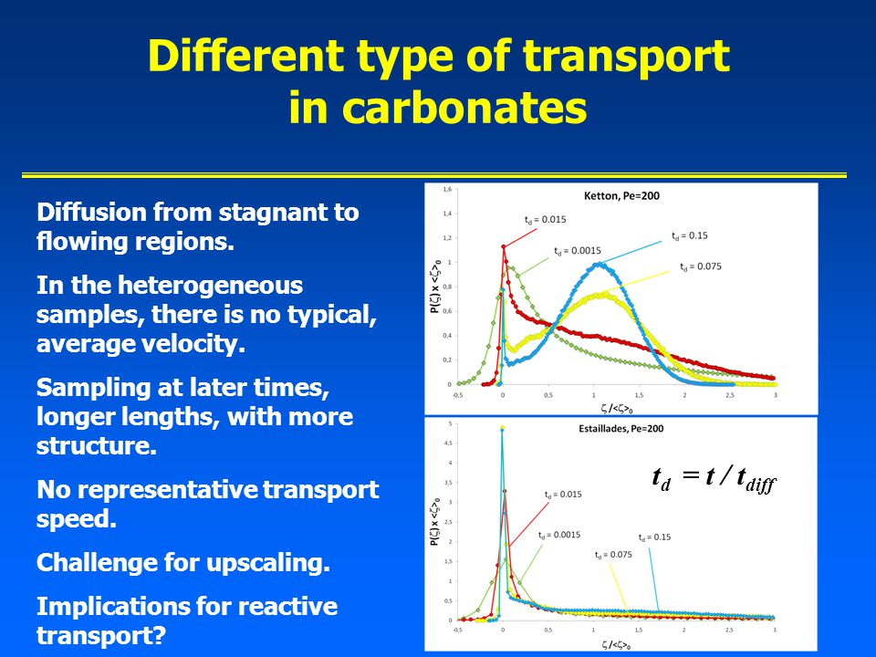 Different type of transport in carbonates Diffusion from stagnant to flowing regions.