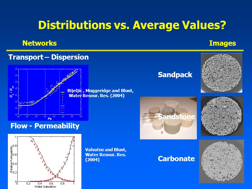 Distributions vs. Average Values.