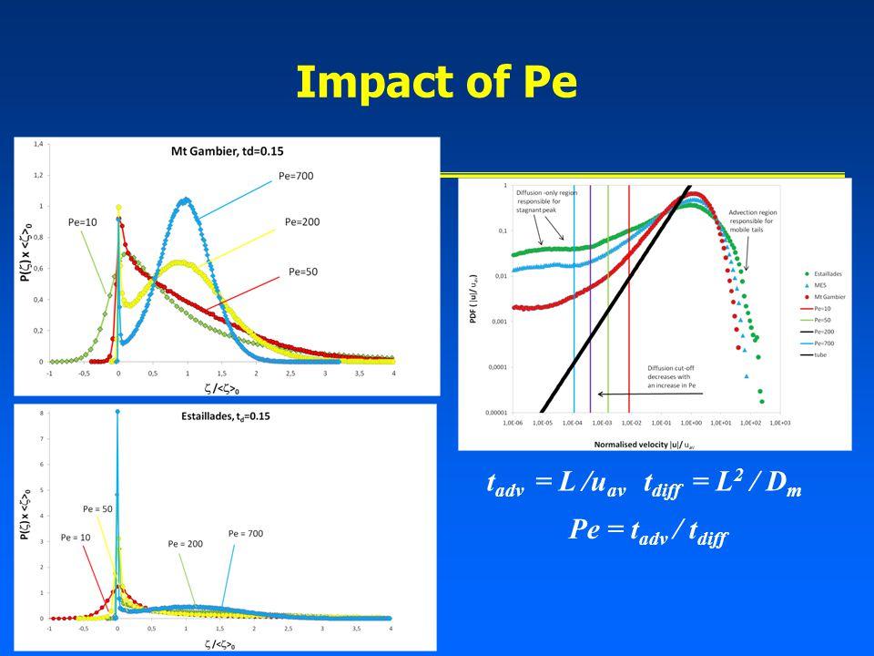 Impact of Pe Pe = t adv / t diff t adv = L /u av t diff = L 2 / D m
