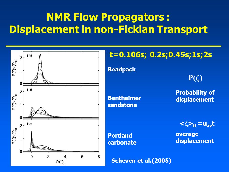 NMR Flow Propagators : Displacement in non-Fickian Transport Scheven et al.(2005) Bentheimer sandstone Beadpack Portland carbonate P(  ) Probability of displacement 0 =u av t average displacement t=0.106s; 0.2s;0.45s;1s;2s