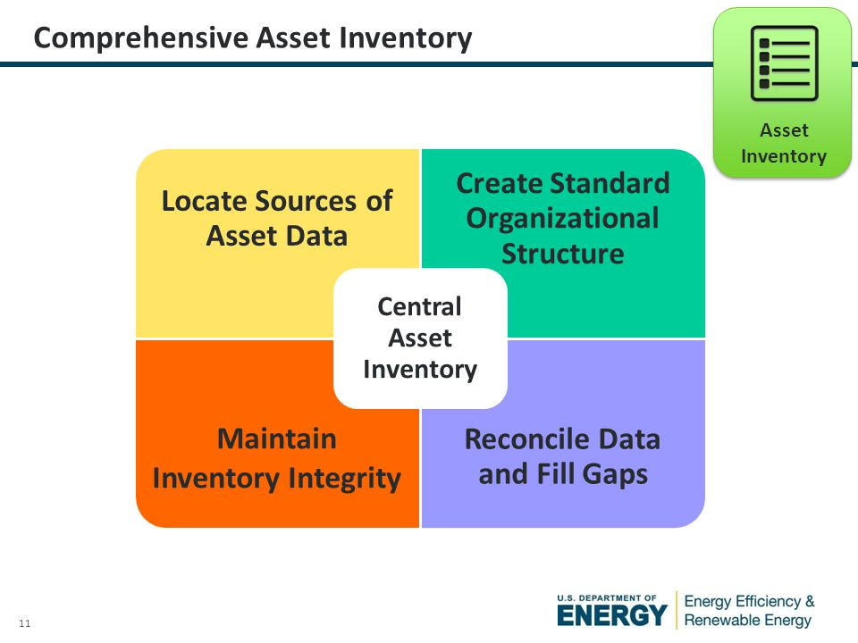 11 Comprehensive Asset Inventory Asset Inventory Locate Sources of Asset Data Create Standard Organizational Structure Maintain Inventory Integrity Reconcile Data and Fill Gaps Central Asset Inventory