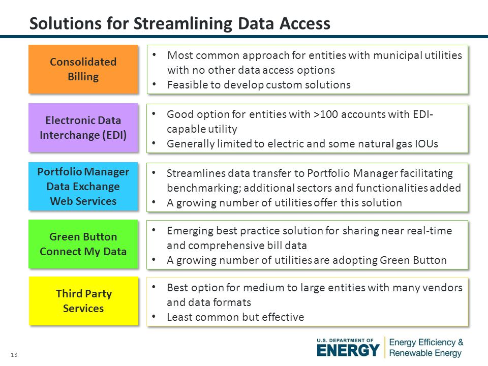 13 Most common approach for entities with municipal utilities with no other data access options Feasible to develop custom solutions Most common appro