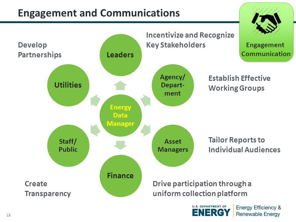 18 Engagement and Communications Engagement Communication Energy Data Manager Leaders Agency/ Depart- ment Asset Managers Finance Staff/ Public Utilities Tailor Reports to Individual Audiences Create Transparency Drive participation through a uniform collection platform Establish Effective Working Groups Incentivize and Recognize Key Stakeholders Develop Partnerships