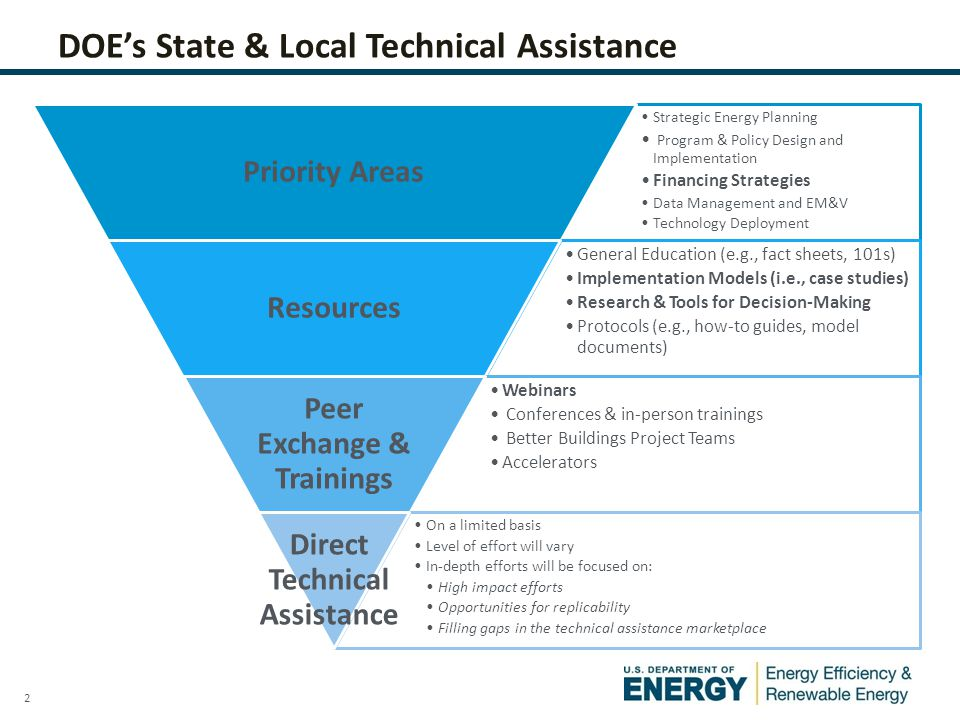 2 DOE's State & Local Technical Assistance Strategic Energy Planning Program & Policy Design and Implementation Financing Strategies Data Management a