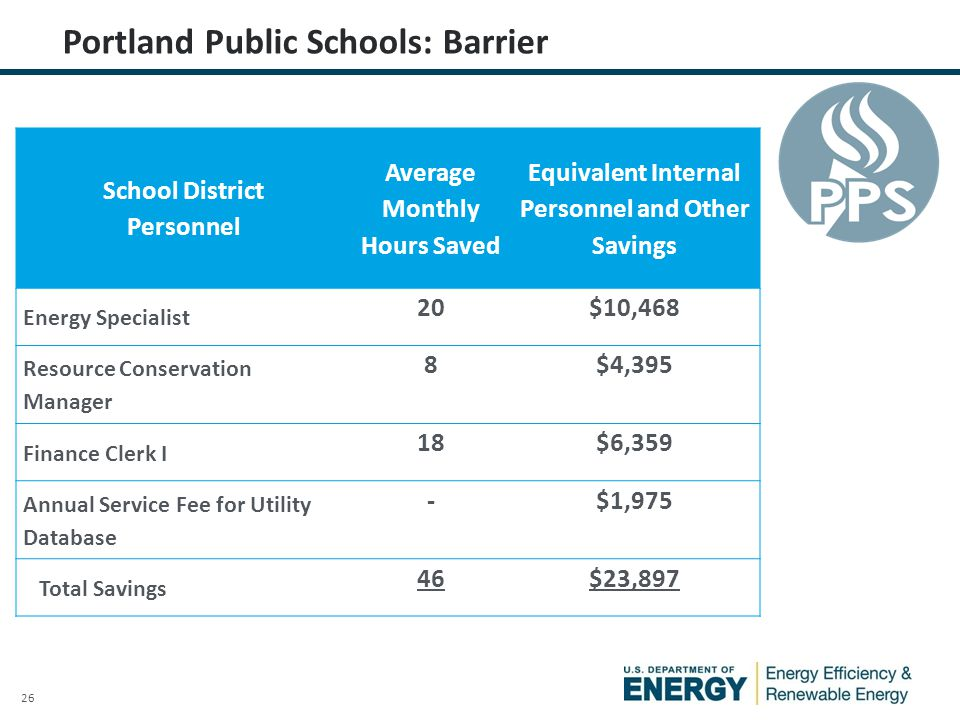 26 Portland Public Schools: Barrier School District Personnel Average Monthly Hours Saved Equivalent Internal Personnel and Other Savings Energy Specialist 20$10,468 Resource Conservation Manager 8$4,395 Finance Clerk I 18$6,359 Annual Service Fee for Utility Database -$1,975 Total Savings 46$23,897