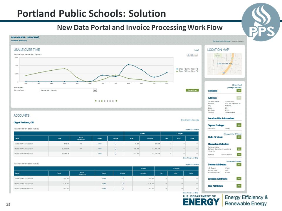 28 Portland Public Schools: Solution New Data Portal and Invoice Processing Work Flow
