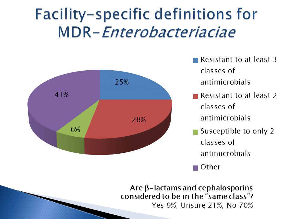 "Are β-lactams and cephalosporins considered to be in the ""same class""? Yes 9%; Unsure 21%, No 70%"