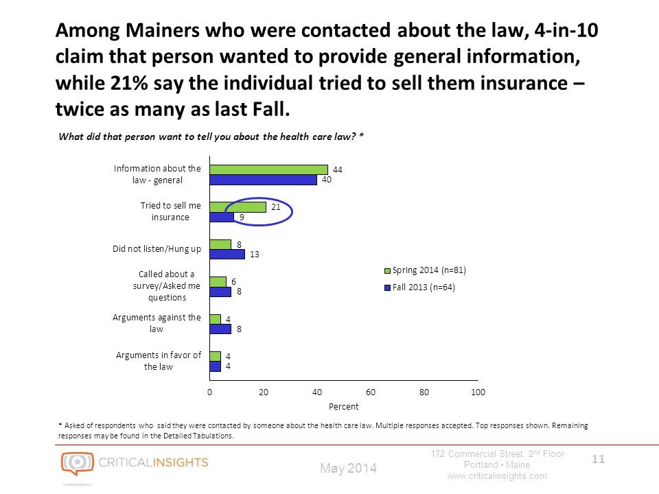 172 Commercial Street, 2 nd Floor Portland Maine www.criticalinsights.com 11 May 2014 Among Mainers who were contacted about the law, 4-in-10 claim that person wanted to provide general information, while 21% say the individual tried to sell them insurance – twice as many as last Fall.