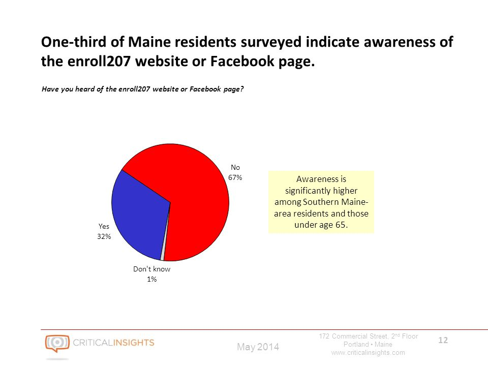 172 Commercial Street, 2 nd Floor Portland Maine www.criticalinsights.com 12 May 2014 One-third of Maine residents surveyed indicate awareness of the enroll207 website or Facebook page.