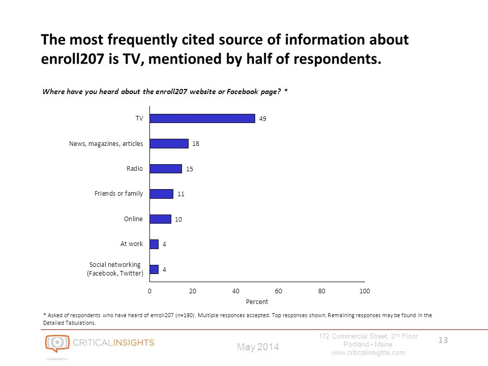 172 Commercial Street, 2 nd Floor Portland Maine www.criticalinsights.com 13 May 2014 The most frequently cited source of information about enroll207 is TV, mentioned by half of respondents.