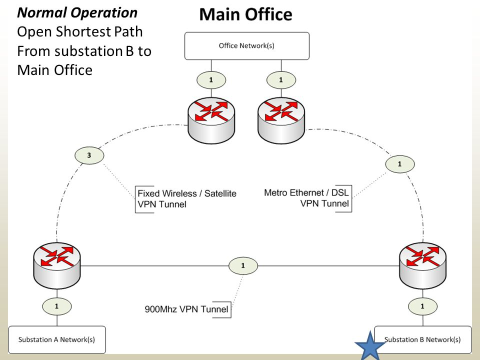 Normal Operation Open Shortest Path From substation B to Main Office