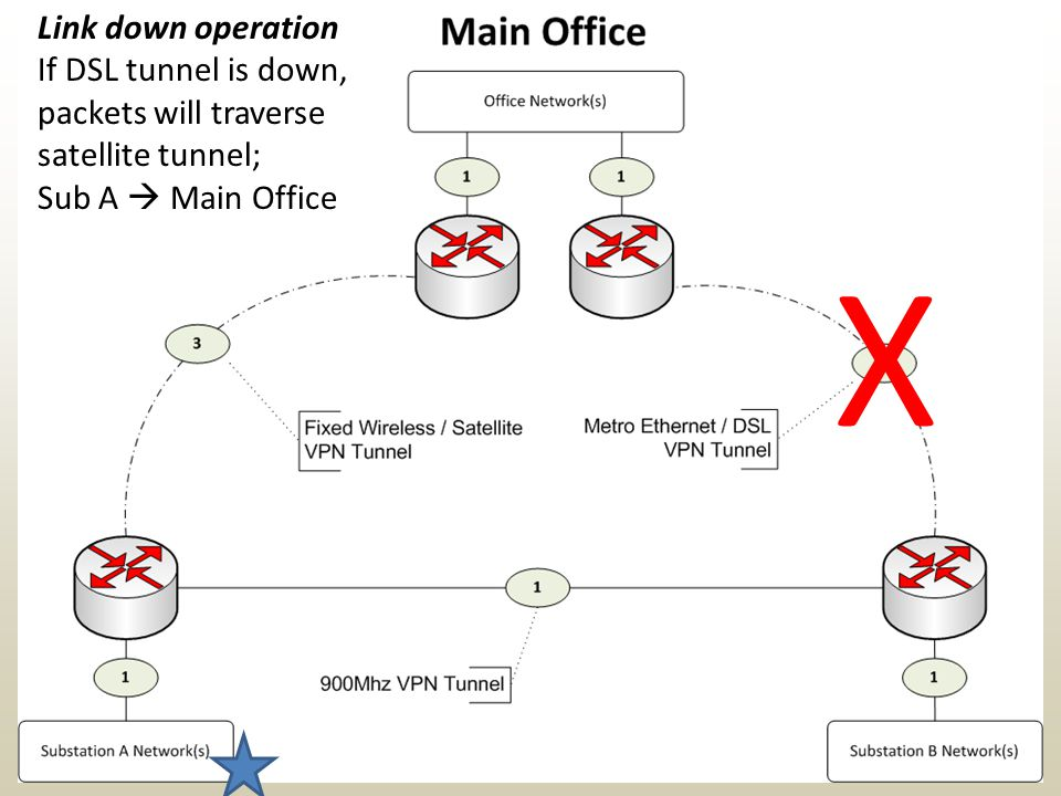 Link down operation If DSL tunnel is down, packets will traverse satellite tunnel; Sub A  Main Office X