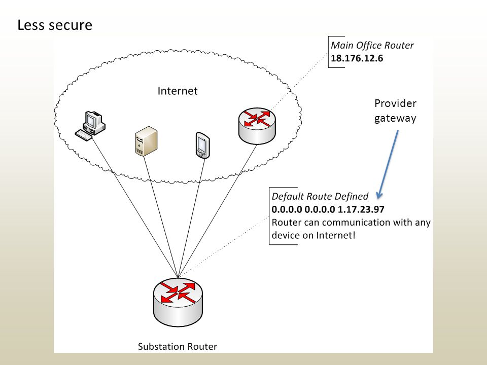 Less secure Provider gateway