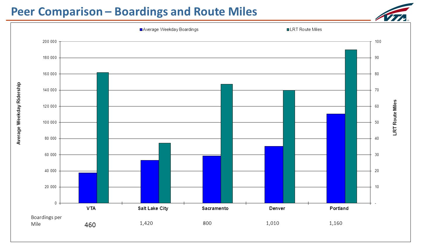 8 Peer Comparison – Boardings and Route Miles 460