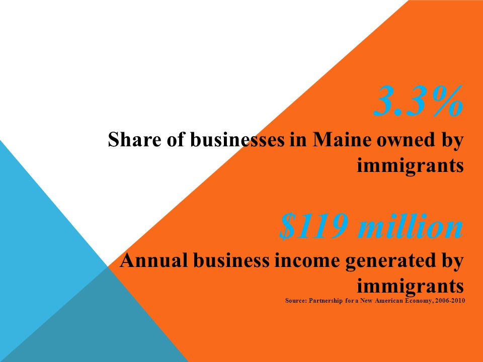 3.3% Share of businesses in Maine owned by immigrants $119 million Annual business income generated by immigrants Source: Partnership for a New American Economy, 2006-2010