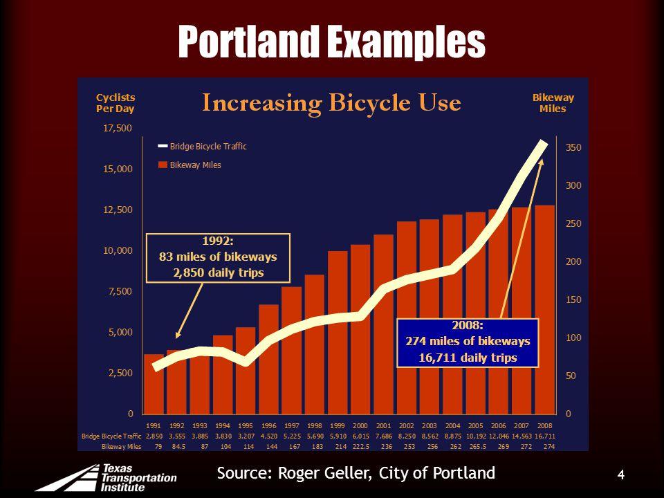Portland Examples 4 Source: Roger Geller, City of Portland