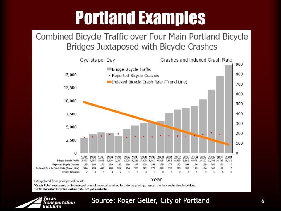 Portland Examples 6 Source: Roger Geller, City of Portland