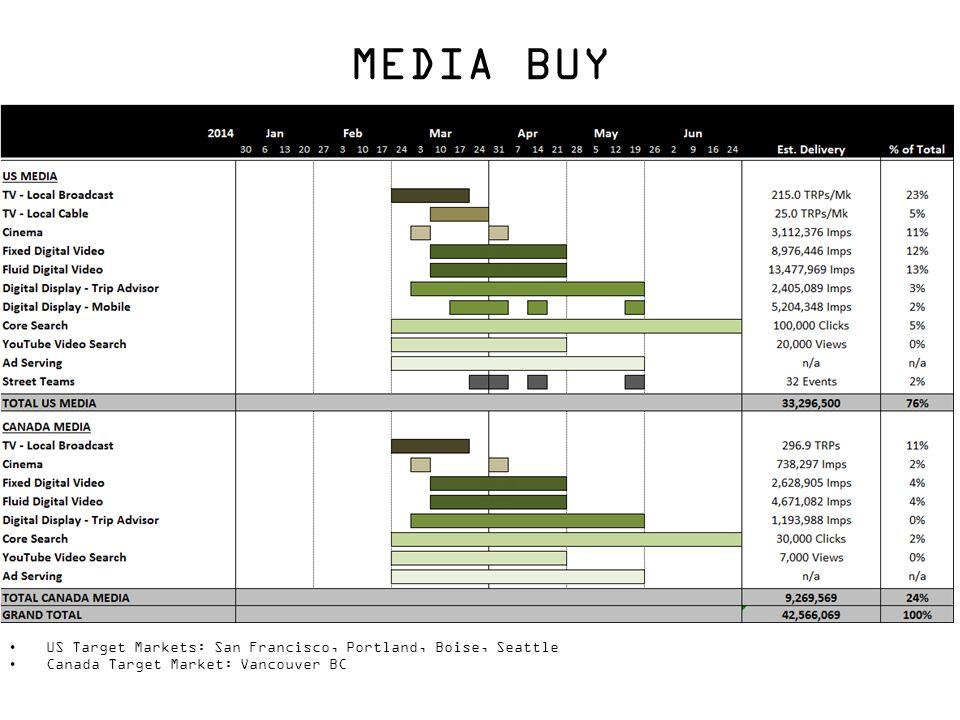 MEDIA PLAN MEDIA BUY US Target Markets: San Francisco, Portland, Boise, Seattle Canada Target Market: Vancouver BC