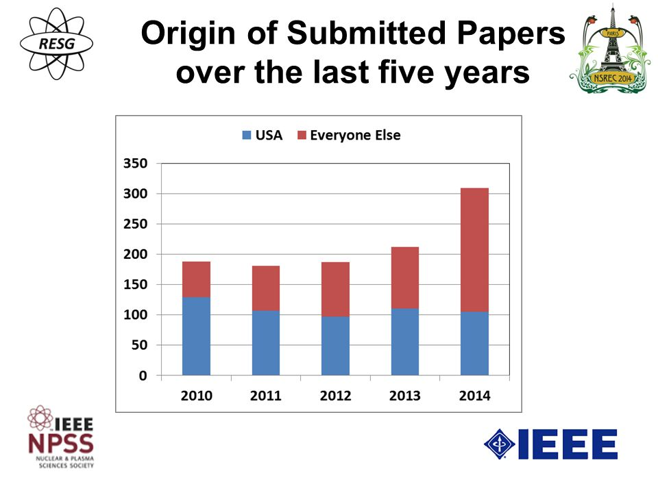 Origin of Submitted Papers over the last five years