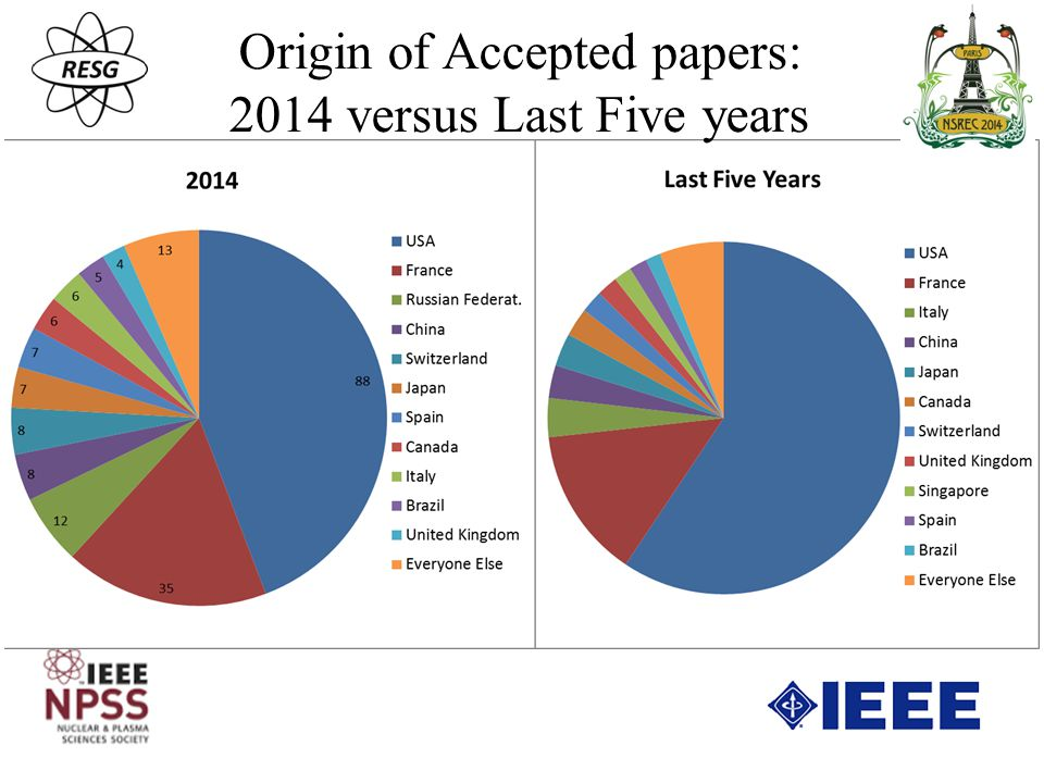Origin of Accepted papers: 2014 versus Last Five years
