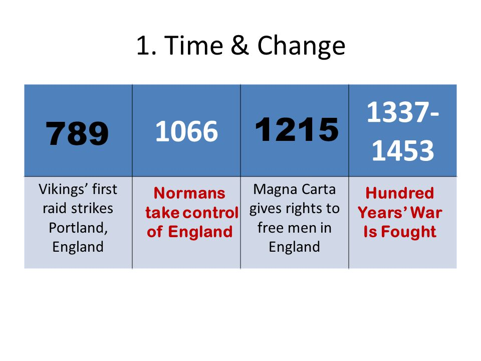 1. Time & Change 1066 1337- 1453 Vikings' first raid strikes Portland, England Magna Carta gives rights to free men in England 789 Normans take contro