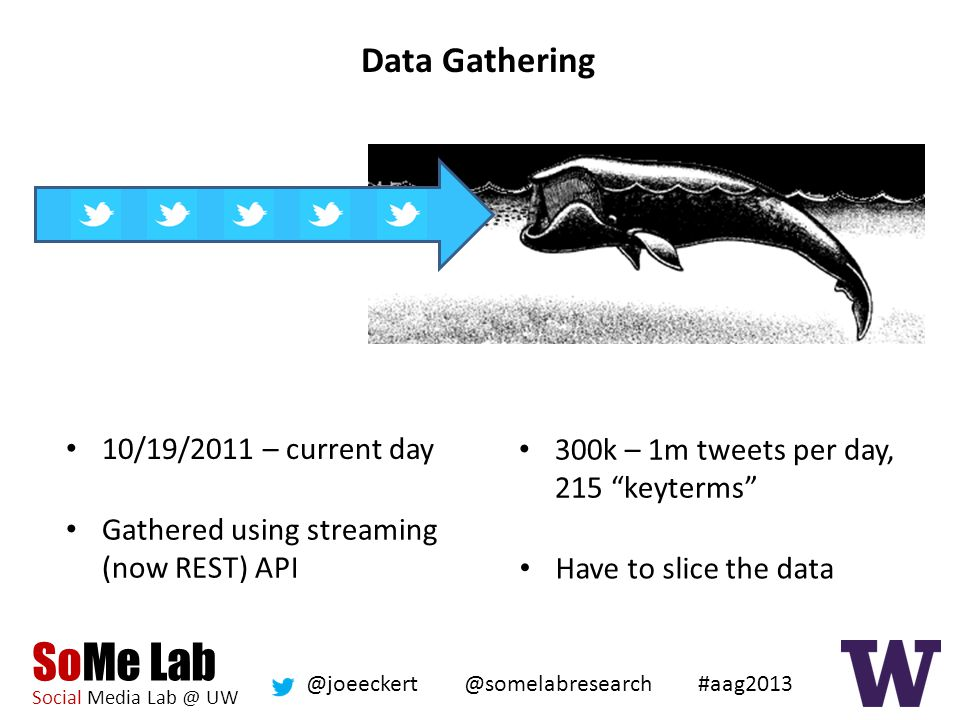 SoMe Lab Social Media Lab @ UW @somelabresearch @joeeckert #aag2013 Data Gathering 10/19/2011 – current day Gathered using streaming (now REST) API 300k – 1m tweets per day, 215 keyterms Have to slice the data