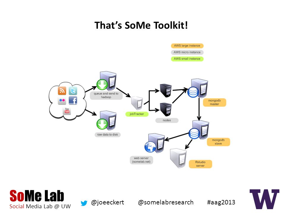 SoMe Lab Social Media Lab @ UW @somelabresearch @joeeckert #aag2013 This research was made possible by: NSF Award #1243170 INSPIRE: Tools, Models, and Innovation Platforms for Research on Social Media Thank you.