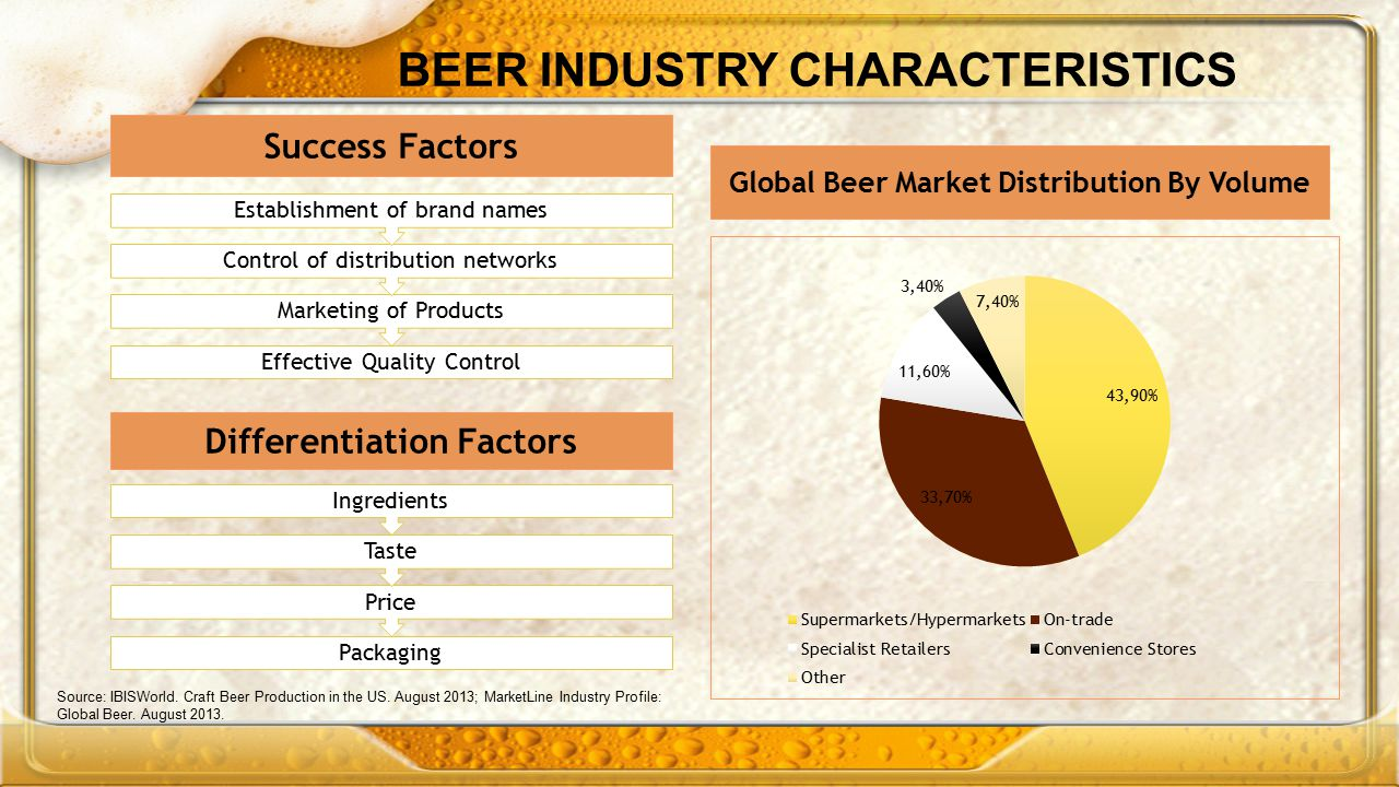 BEER INDUSTRY CHARACTERISTICS Success Factors Effective Quality Control Marketing of Products Control of distribution networks Establishment of brand names Global Beer Market Distribution By Volume Source: IBISWorld.