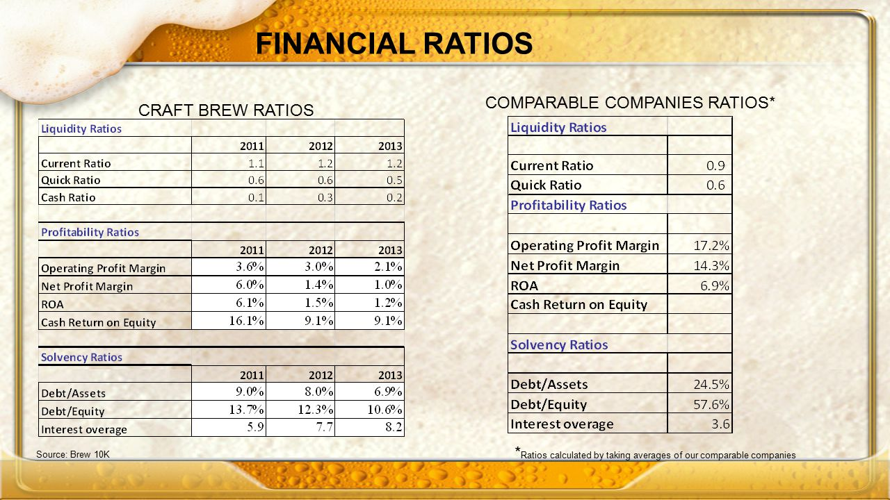 FINANCIAL RATIOS Source: Brew 10K CRAFT BREW RATIOS COMPARABLE COMPANIES RATIOS* * Ratios calculated by taking averages of our comparable companies
