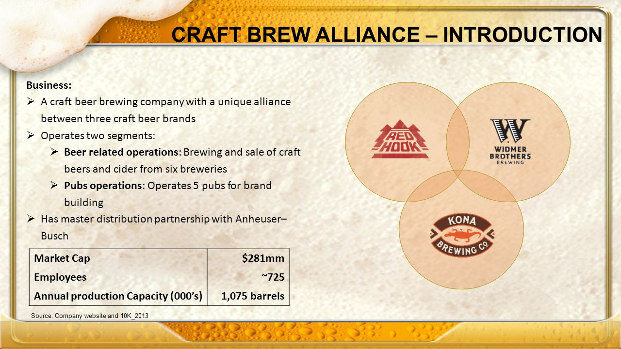 CRAFT BREW ALLIANCE – INTRODUCTION Business:  A craft beer brewing company with a unique alliance between three craft beer brands  Operates two segments:  Beer related operations: Brewing and sale of craft beers and cider from six breweries  Pubs operations: Operates 5 pubs for brand building  Has master distribution partnership with Anheuser– Busch Market Cap$281mm Employees~725 Annual production Capacity (000's)1,075 barrels Source: Company website and 10K_2013