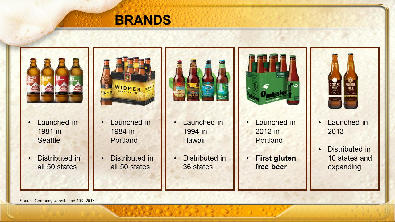 BRANDS Source: Company website and 10K_2013 Launched in 1981 in Seattle Distributed in all 50 states Launched in 1984 in Portland Distributed in all 50 states Launched in 1994 in Hawaii Distributed in 36 states Launched in 2012 in Portland First gluten free beer Launched in 2013 Distributed in 10 states and expanding