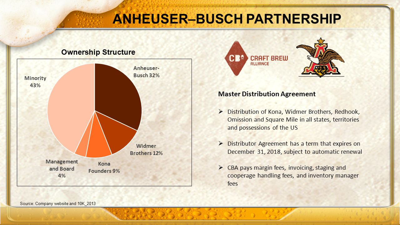 Source: Company website and 10K_2013 ANHEUSER–BUSCH PARTNERSHIP Ownership Structure Master Distribution Agreement  Distribution of Kona, Widmer Brothers, Redhook, Omission and Square Mile in all states, territories and possessions of the US  Distributor Agreement has a term that expires on December 31, 2018, subject to automatic renewal  CBA pays margin fees, invoicing, staging and cooperage handling fees, and inventory manager fees