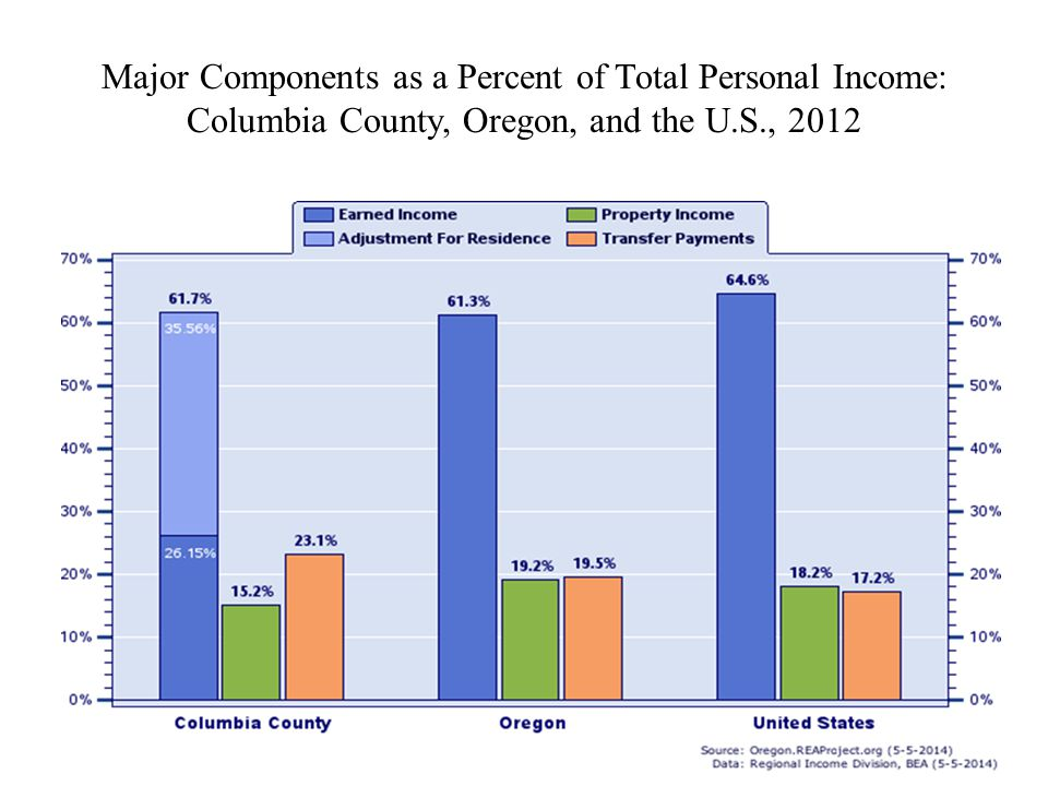Major Components as a Percent of Total Personal Income: Columbia County, Oregon, and the U.S., 2012