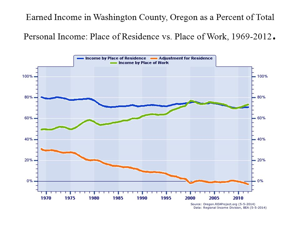 Earned Income in Washington County, Oregon as a Percent of Total Personal Income: Place of Residence vs.