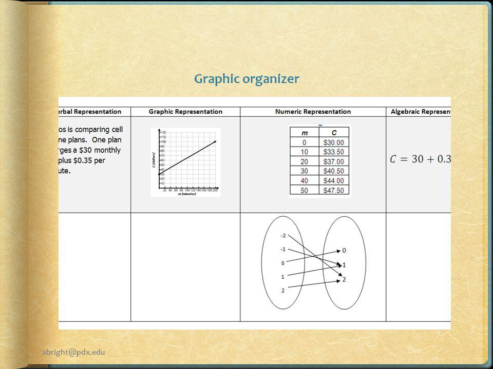 Graphic organizer abright@pdx.edu