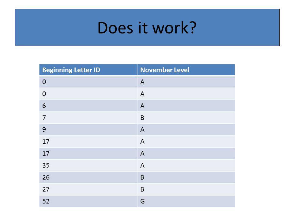 Does it work Beginning Letter IDNovember Level 0A 0A 6A 7B 9A 17A A 35A 26B 27B 52G
